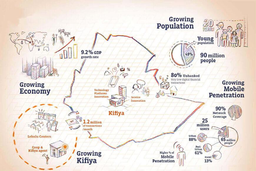Corporate Brochure for Kifiya by Resolution Studio